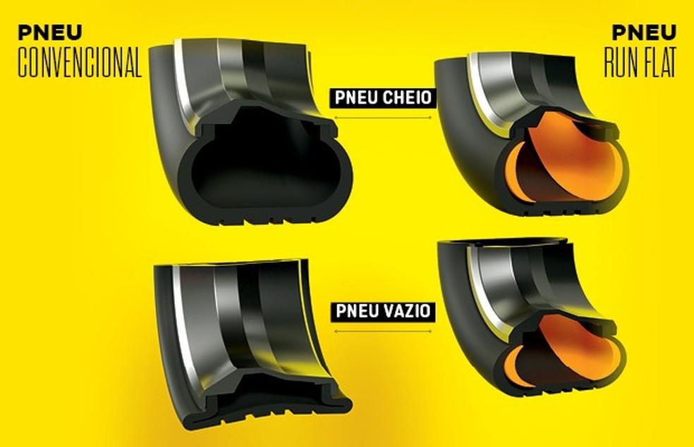 Diferença entre pneus convencionais e run flat (Foto: Otávio Silveira/Autoesporte)