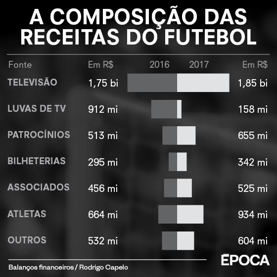 As receitas do futebol brasileiro em 2017 (Foto: ÉPOCA)