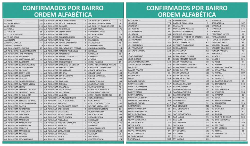 Covid-19: Montes Claros tem mais 344 casos e 11 mortes nesta terça-feira (20)