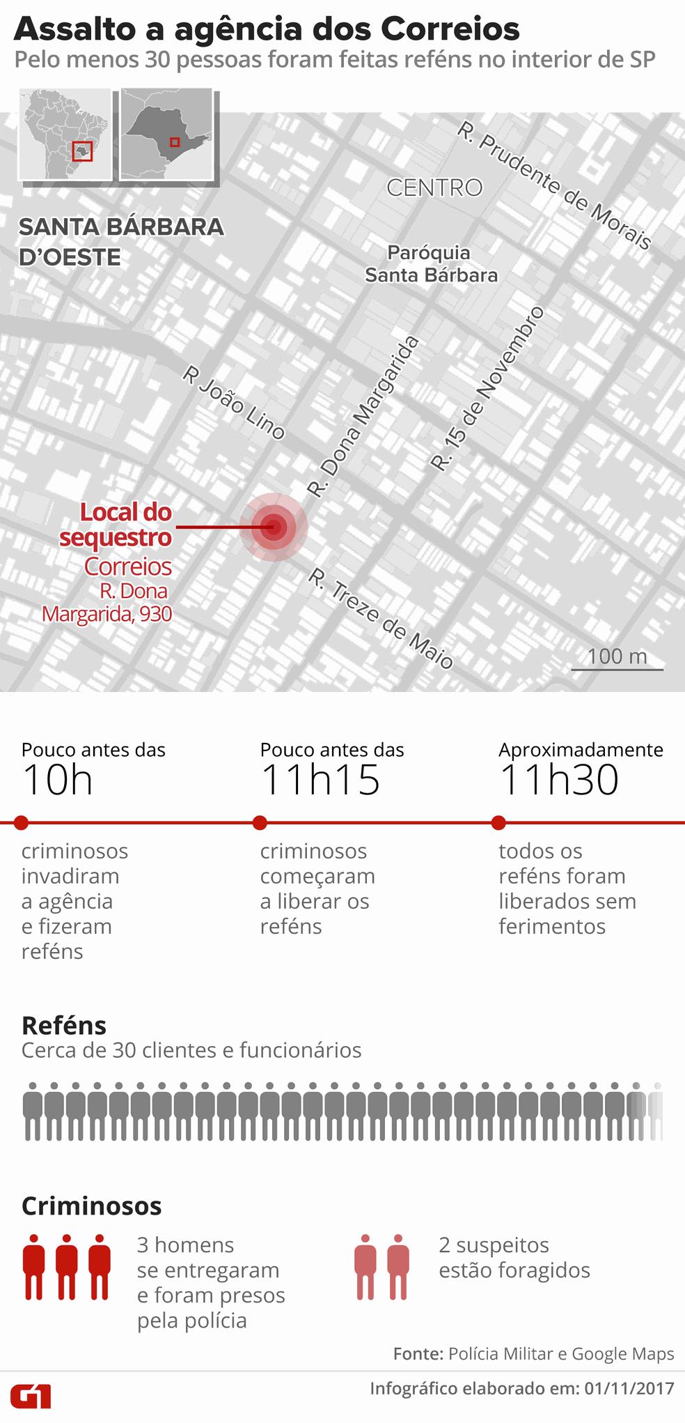 Mapa que mostra assalto com reféns a agência dos Correios em Santa Bárbara d'Oeste (Foto: Alexandre Mauro/G1)