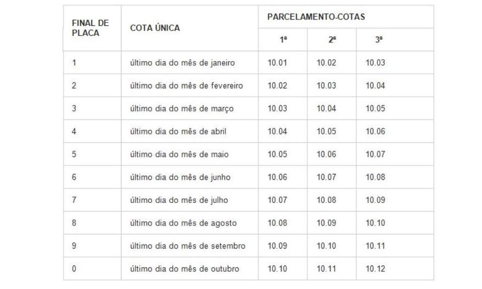 Tabela mostra datas de pagamento do IPVA em SC — Foto: Reprodução