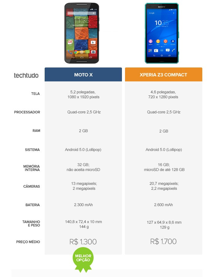 Tabela comparativa entre o Moto X e o Xperia Z3 Compact (Foto: Arte/TechTudo)