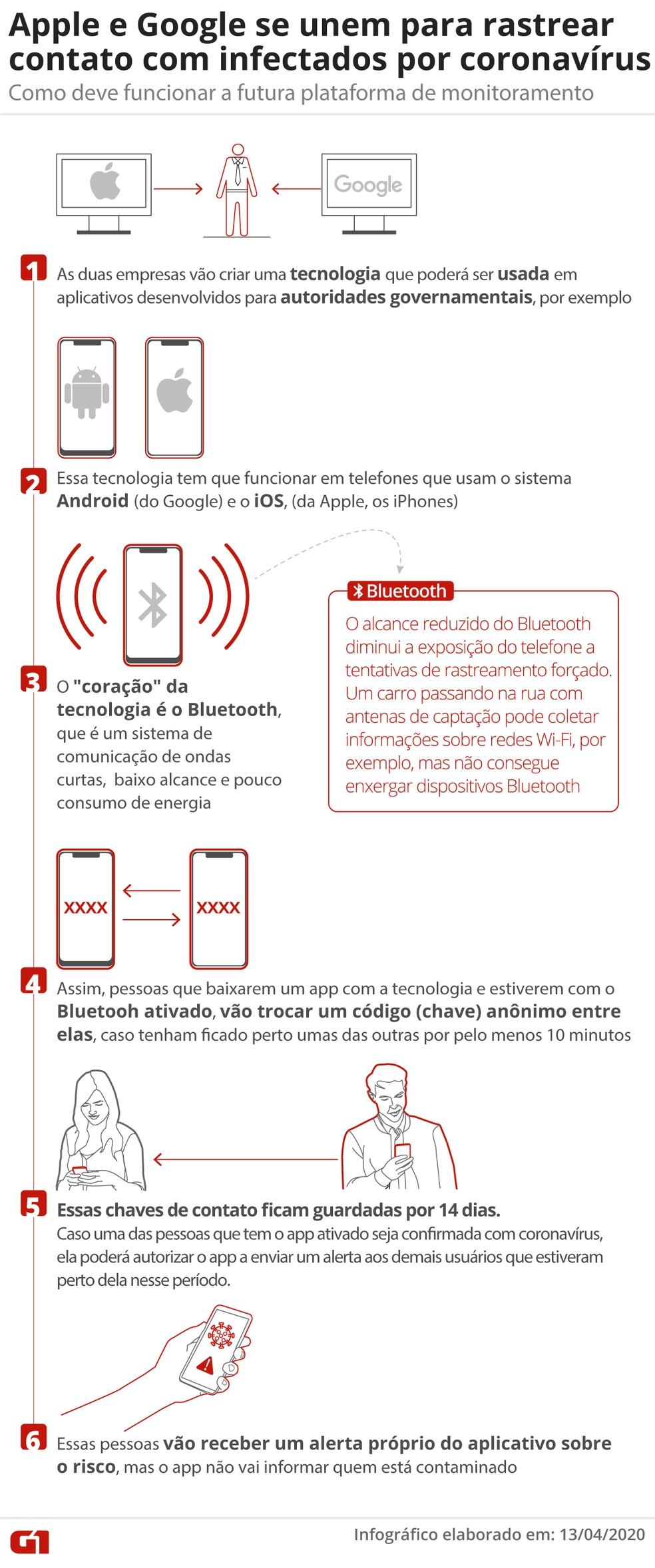 Apple e Google prometem tecnologia conjunta para combater a pandemia de coronavírus — Foto: Aparecido Gonçalves/Rafael Miotto/G1