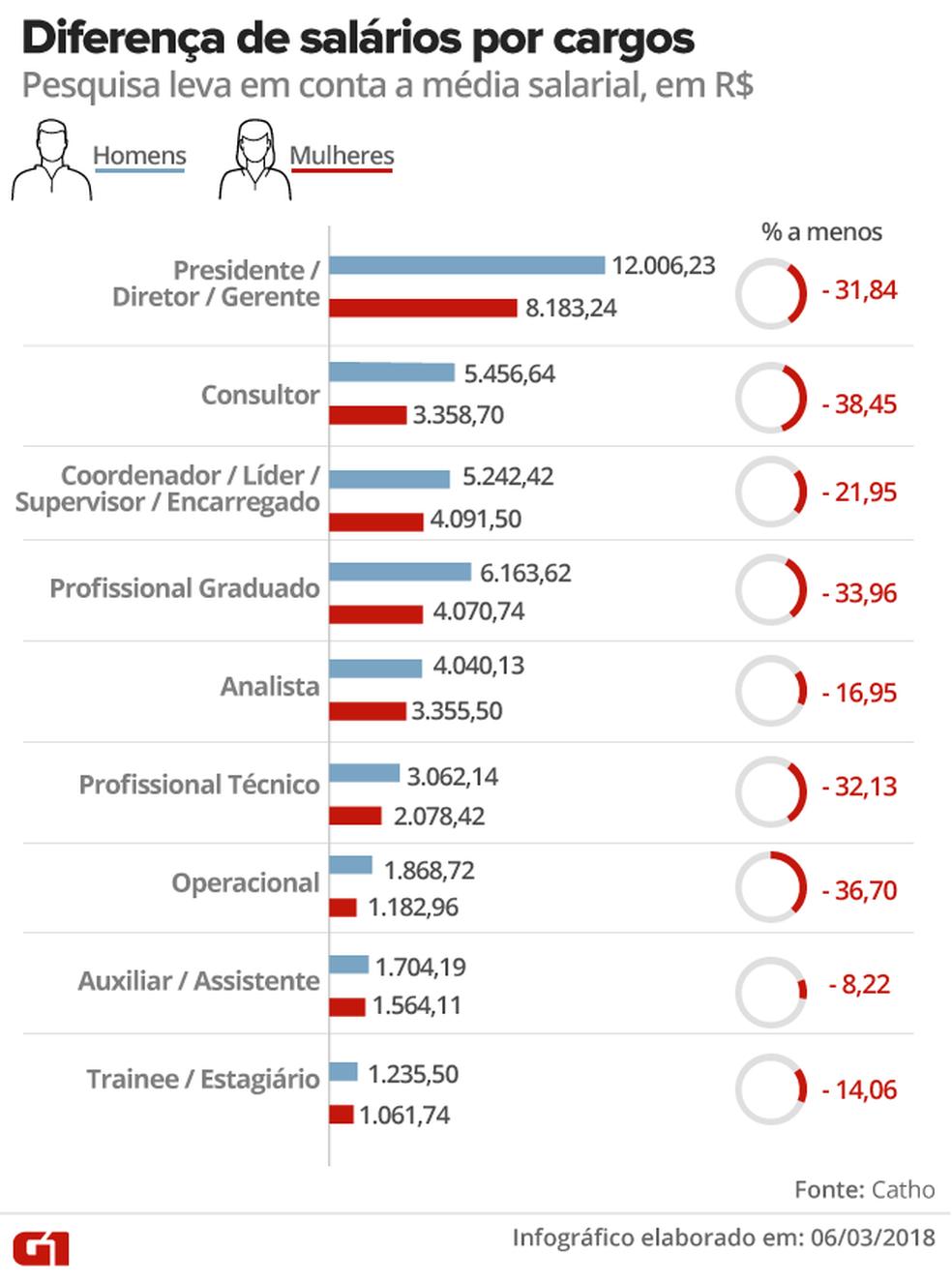 Diferenças de salários entre homens e mulheres de acordo com os cargos (Foto: Karina Almeida/G1)