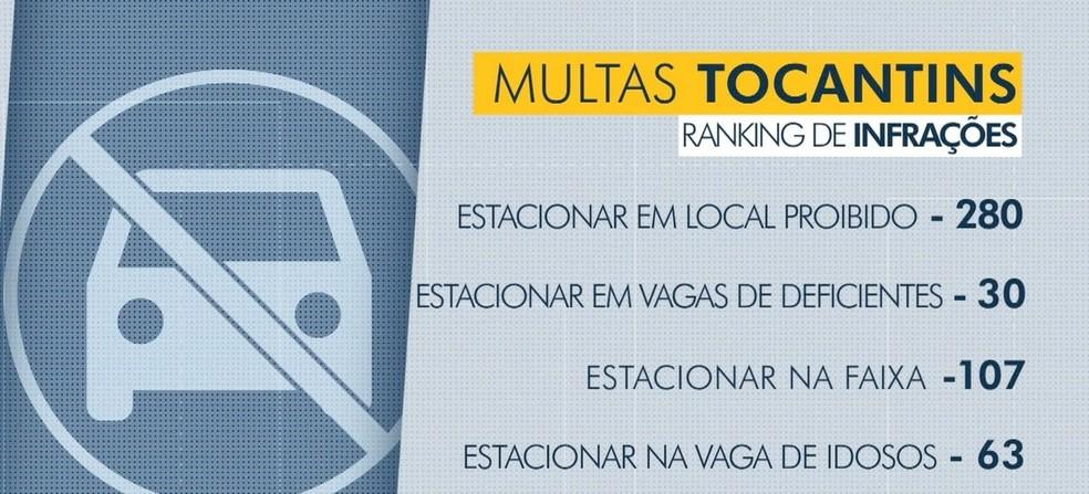 Dados mostram que 280 pessoas foram multadas no Tocantins por estacionar em local proibido (Foto: Reprodução/TV Anhanguera)