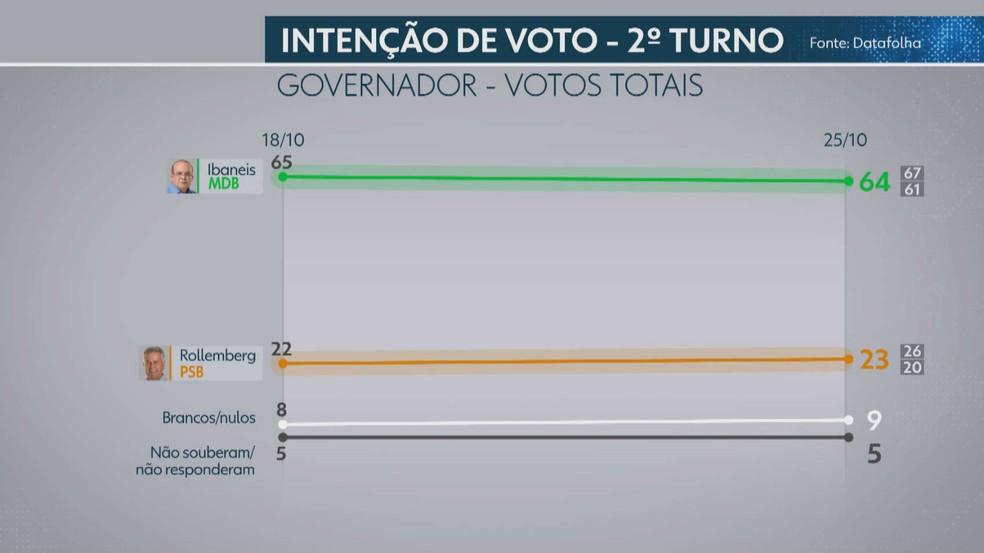 Datafolha, votos totais para o segundo turno no governo do DF - pesquisa de 25 de outubro — Foto: TV Globo/Reprodução