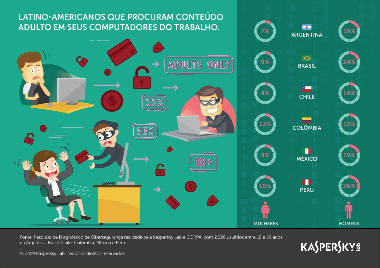 Gráfico da Kaspersky mostra quanto dos profissionais da América Latina acessam conteúdo adulto no escritório (Foto: Divulgação/Kaspersky )