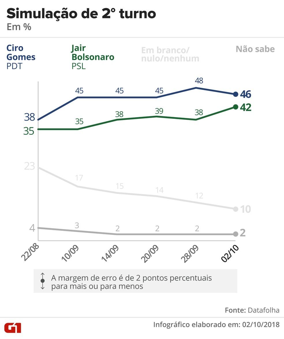 Pesquisa Datafolha – 2 de outubro – simulação de 2º turno entre Ciro e Bolsonaro. — Foto: Arte/G1