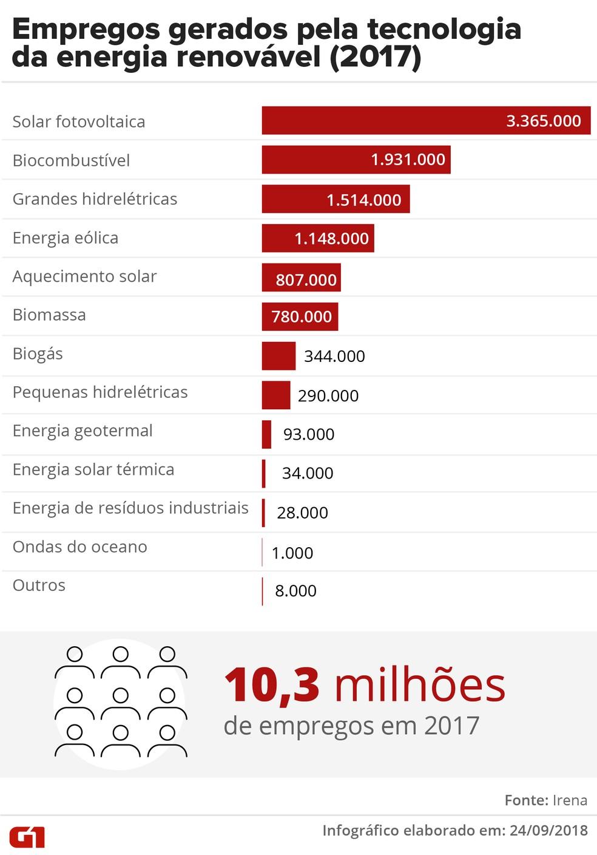 Gráfico mostra a quantidade de empregos gerados pelo setor de energia renovável. — Foto: Infográfico: Karina Almeida/G1
