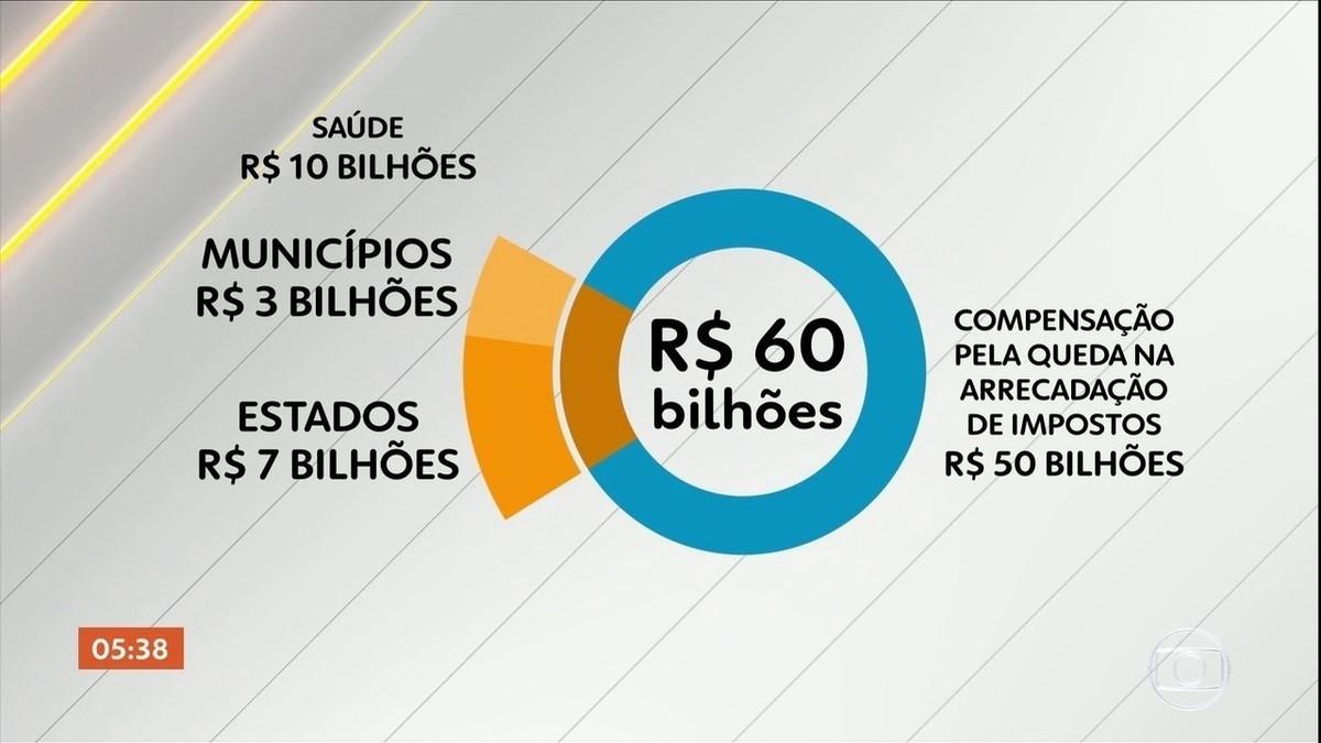 Governo publica MP que permite repasse de R$ 60 bilhões em ajuda a ...
