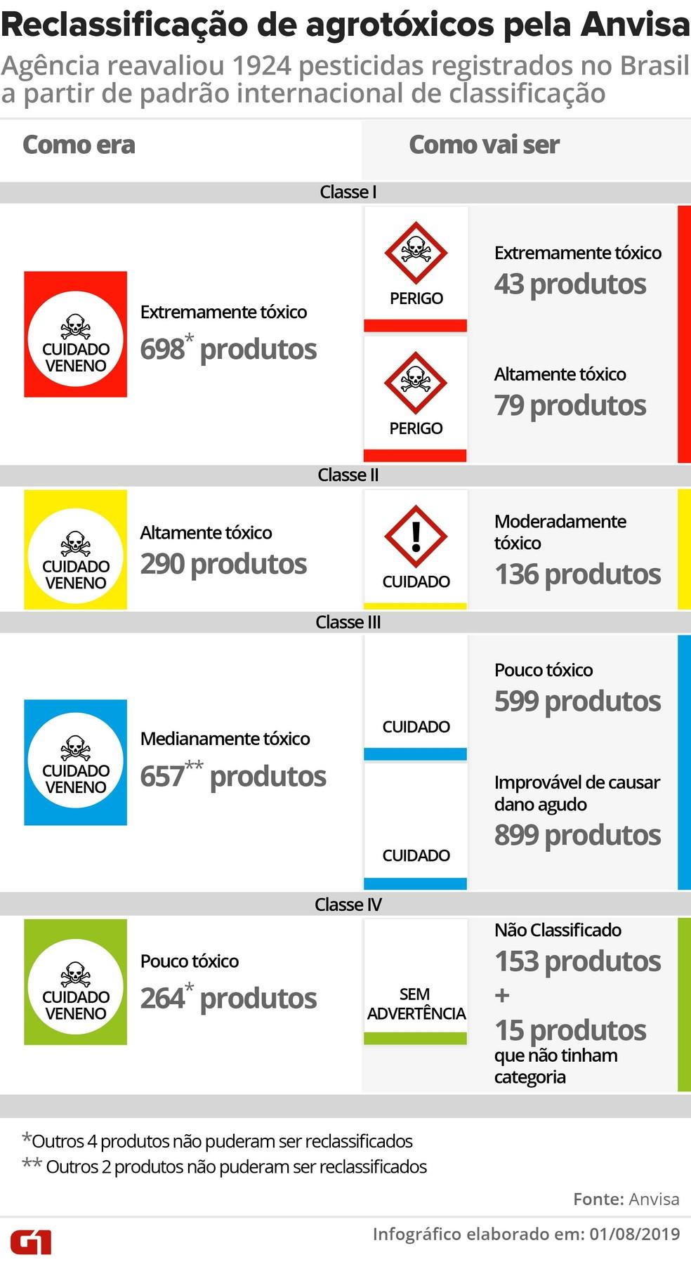 Anvisa redistribuiu os agrotóxicos conforme o padrão internacional GHS — Foto: Wagner Magalhães/G1