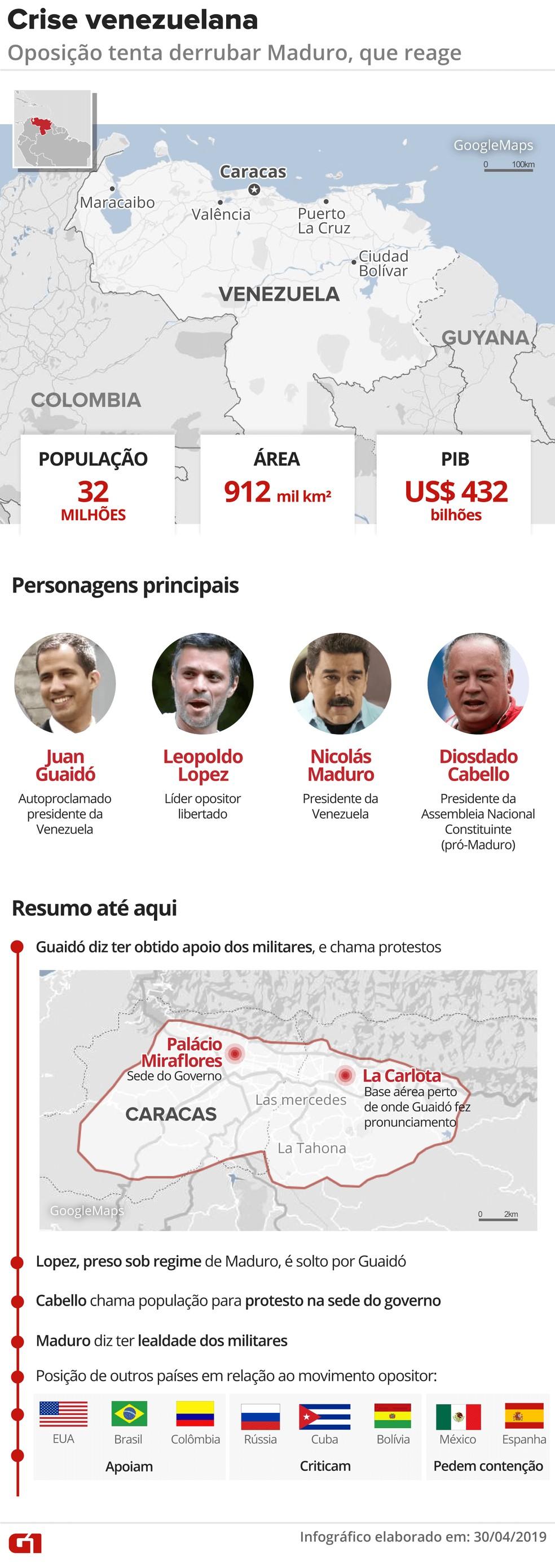 Nova etapa da Crise na Venezuela — Foto: Juliane Souza/G1
