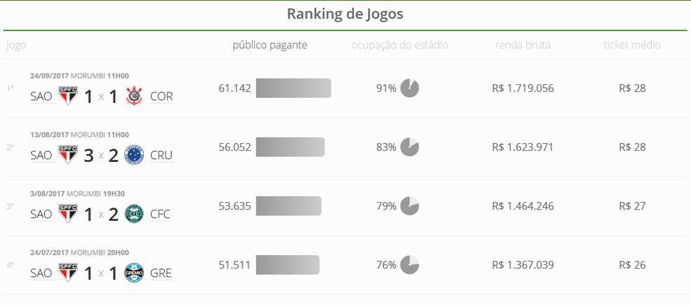 São Paulo tem os quatro maiores públicos do Brasileirão (Foto: GloboEsporte.com)