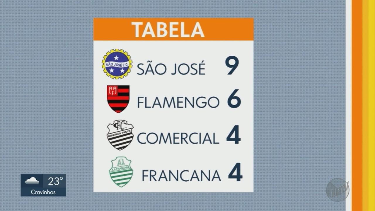 Comercial-SP e Francana devem se classificar na Quarta Divisão do Campeonato Paulista