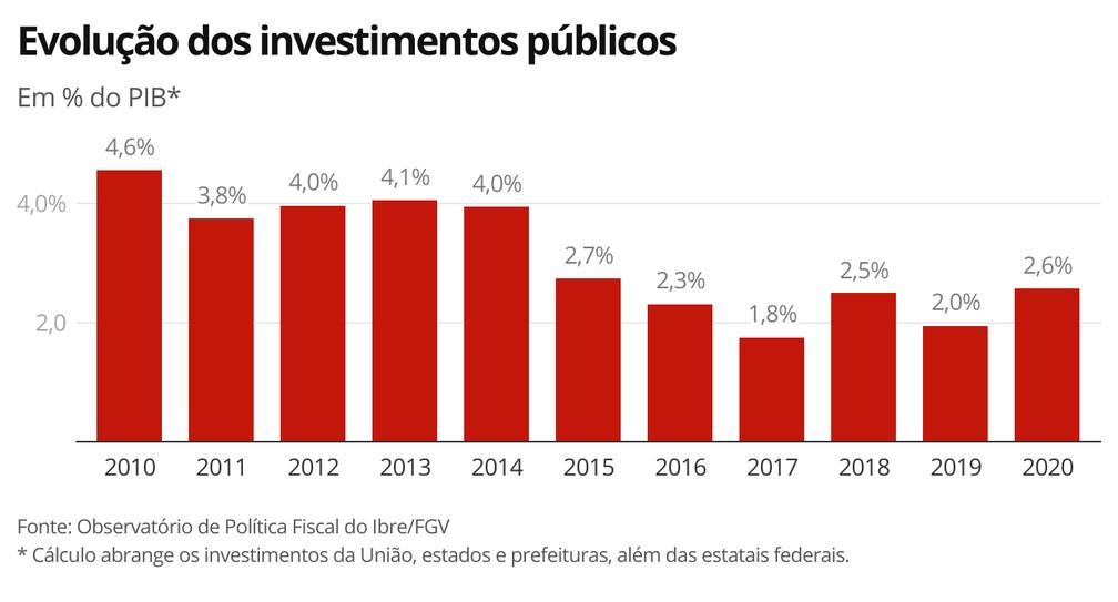 Evolução dos investimentos públicos na última década — Foto: Economia G1