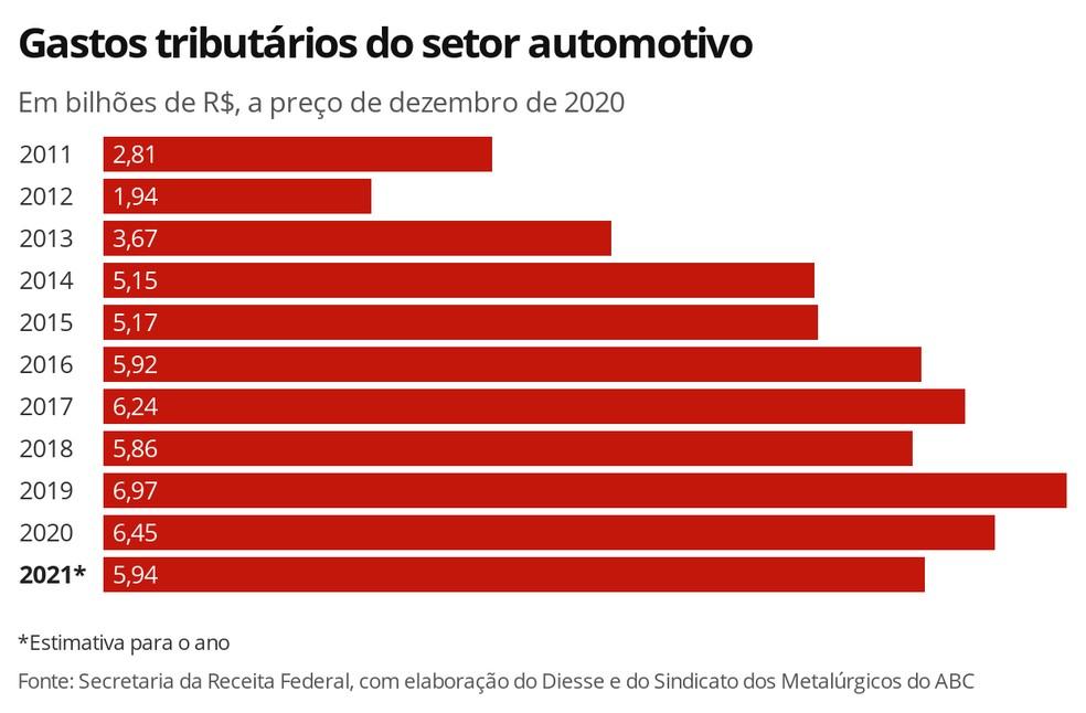 Gastos tributários do setor automotivo — Foto: G1