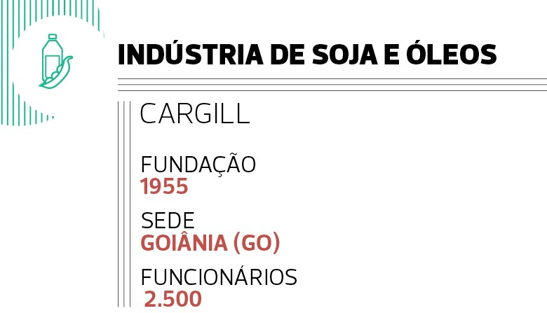 Indústria de soja e óleos: Cargill (Foto:  )