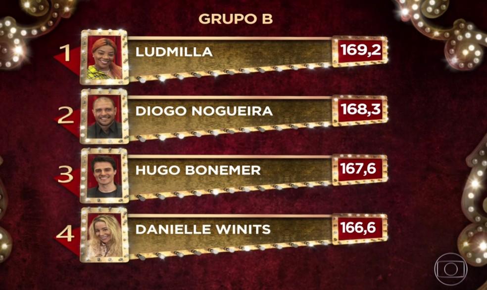 Ludmilla alcança o topo do ranking do Grupo B no 'Show dos Famosos' com apresentação em homenagem a Sandra de Sá — Foto: TV Globo