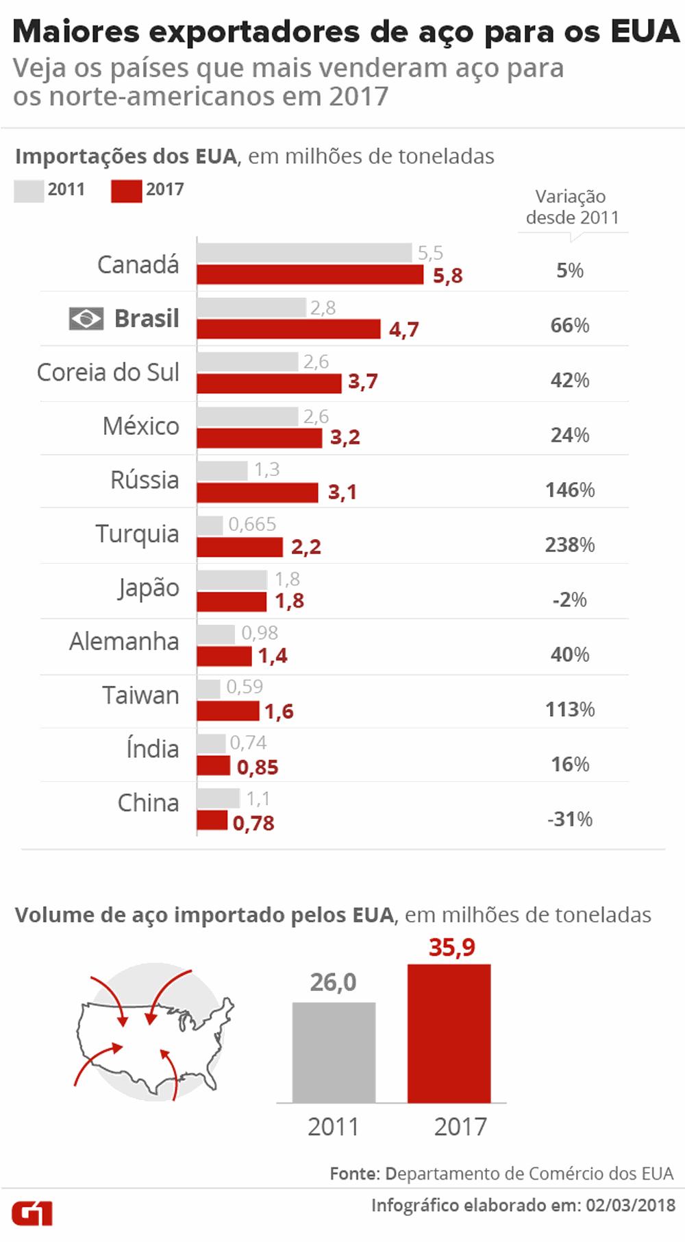 Maiores exportadores de aço para os EUA (Foto: Ilustração: Juliana Souza/G1)