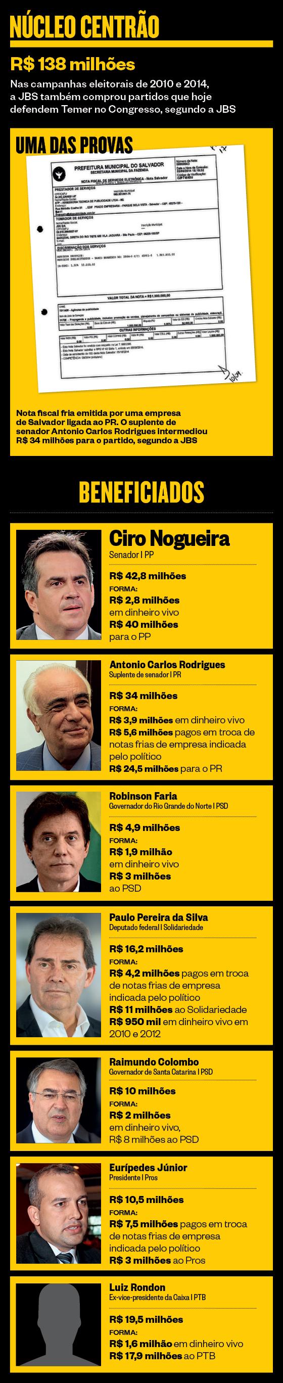 Núcleo Centrão (Foto: ÉPOCA)