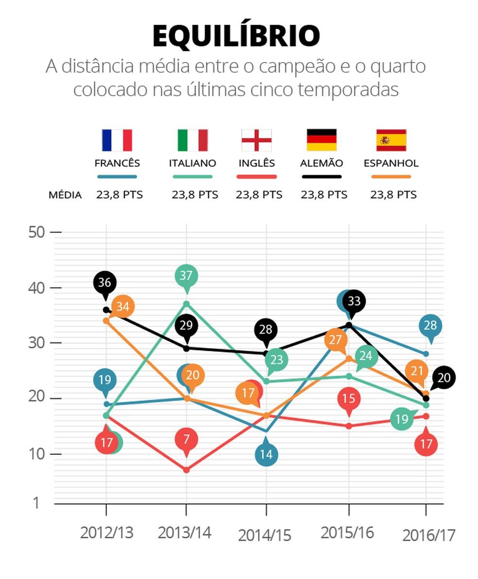 Equilíbrio das ligas (Foto: Infografia)