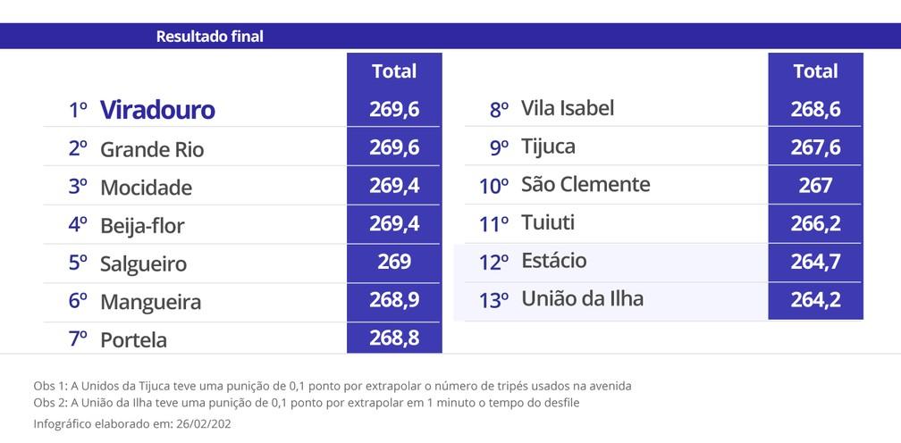 Resultado de imagem para resultado final carnaval 2020 RIO DE JANEIRO
