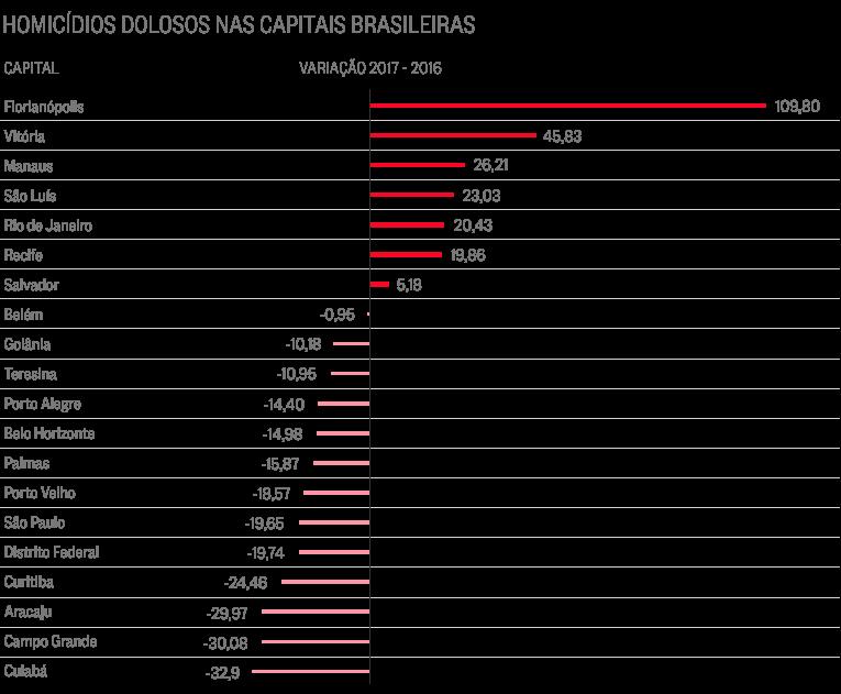 Homicídios nas capitais brasileiras em comparação com o ano passado