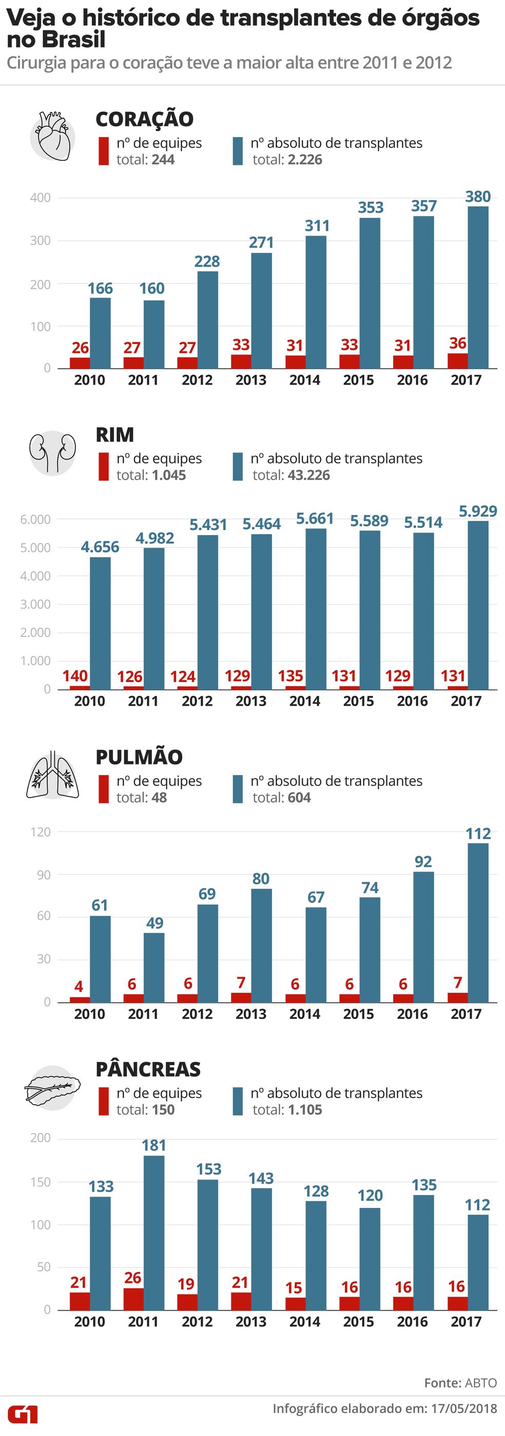 Histórico dos transplantes no Brasil (Foto: Alexandre Mauro/G1)