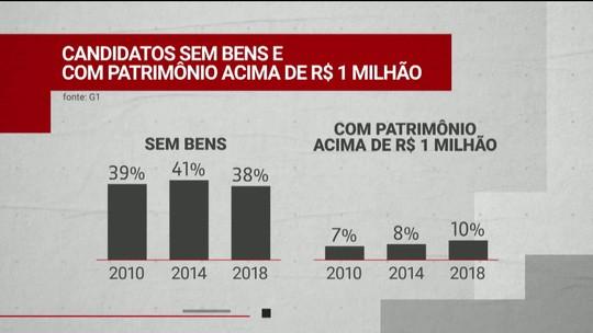 Eleições: 38% dos candidatos declaram patrimônio zero e 10% acima de R$ 1 milhão