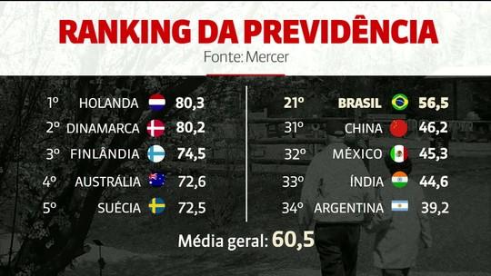 Sistema previdenciário do Brasil está abaixo da média mundial, mostra estudo