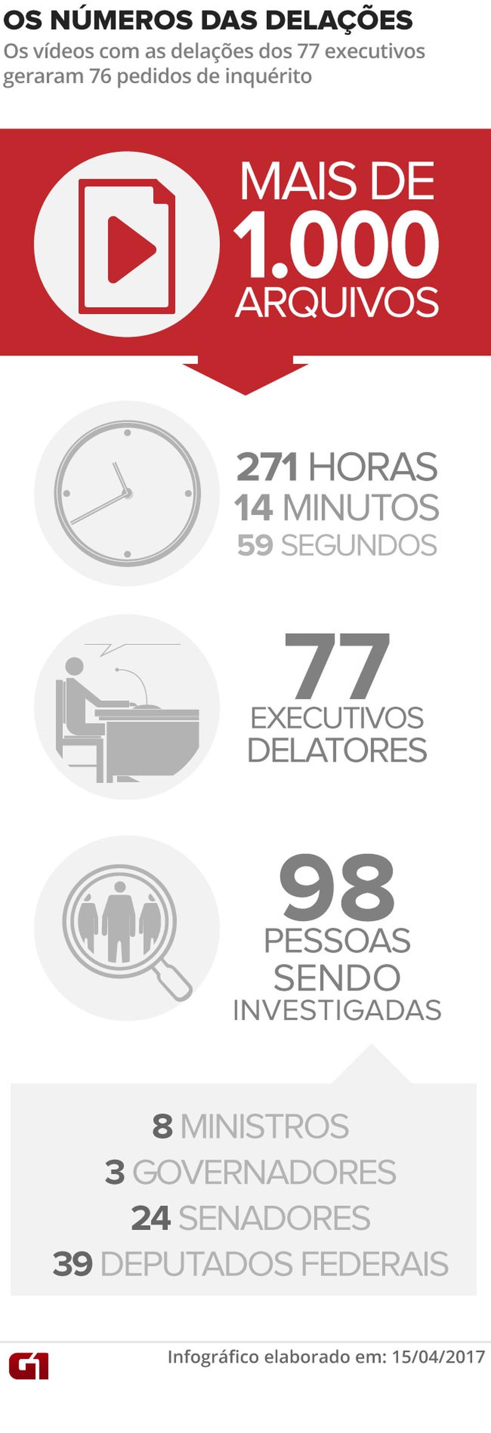Números das delações da Odebrecht (Foto: Arte/G1)