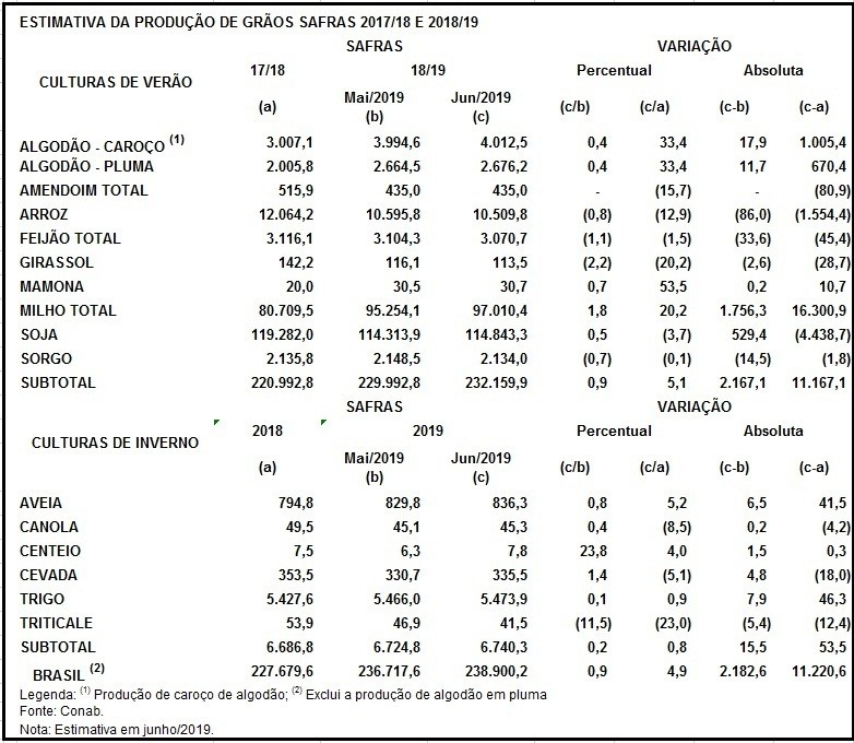 tabela-safra-conab (Foto: Reprodução Conab)