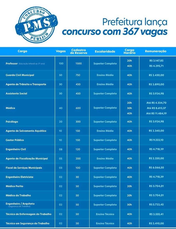 Quadro de vagas de concurso anunciado pela Prefeitura de Salvador — Foto: Divulgação