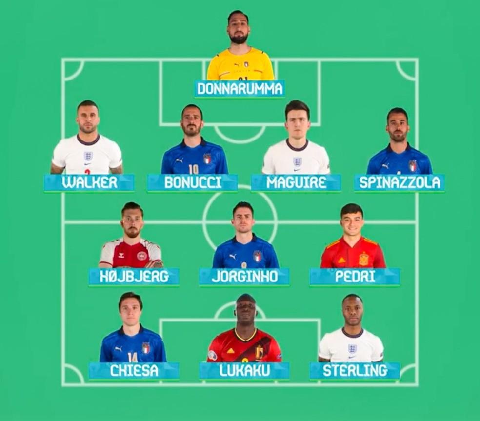Seleção da Euro 2020 escolhida pela Uefa — Foto: REPRODUÇÃO