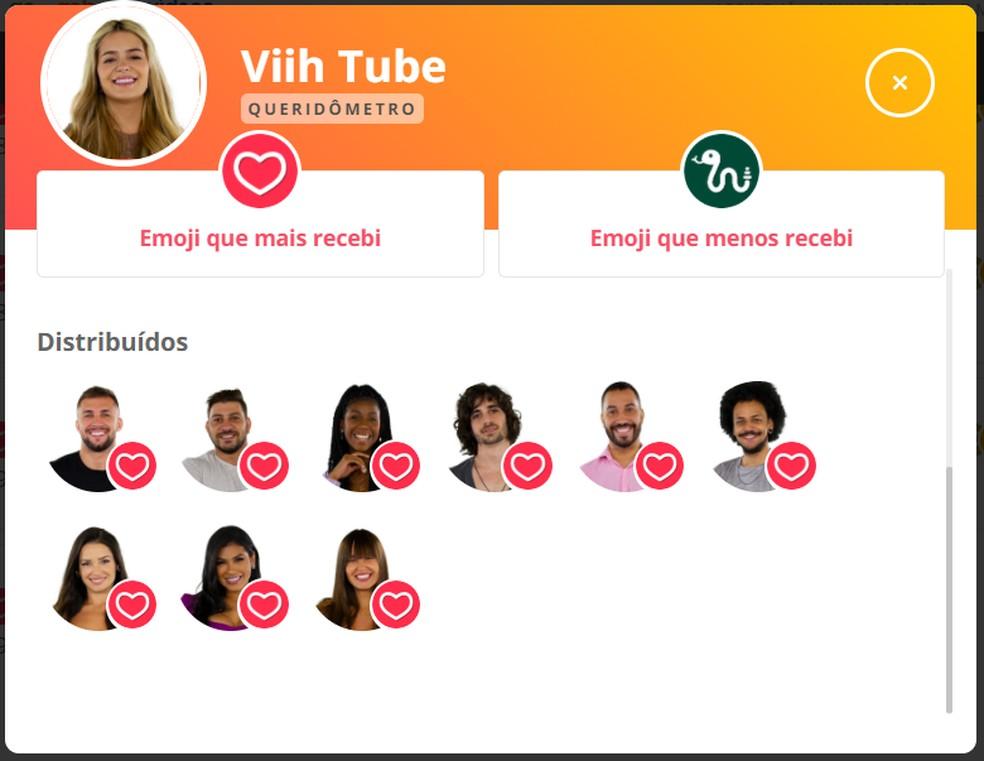 Queridômetro Viih Tube - 10/04 — Foto: Globo