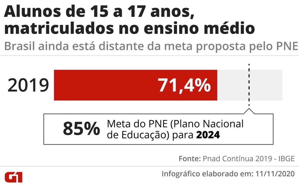 Meta do PNE estipula que Brasil alcance marca de 85% dos adolescentes matriculados no ensino médio. — Foto: Arte/G1