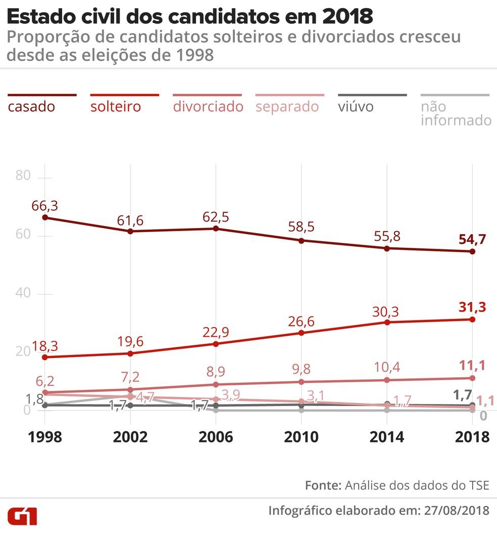 Estado civil dos candidatos em 2018: percentual de candidatos casados caiu, enquanto o de solteiros subiu nos últimos anos (em %) (Foto: Alexandre Mauro / Arte G1)