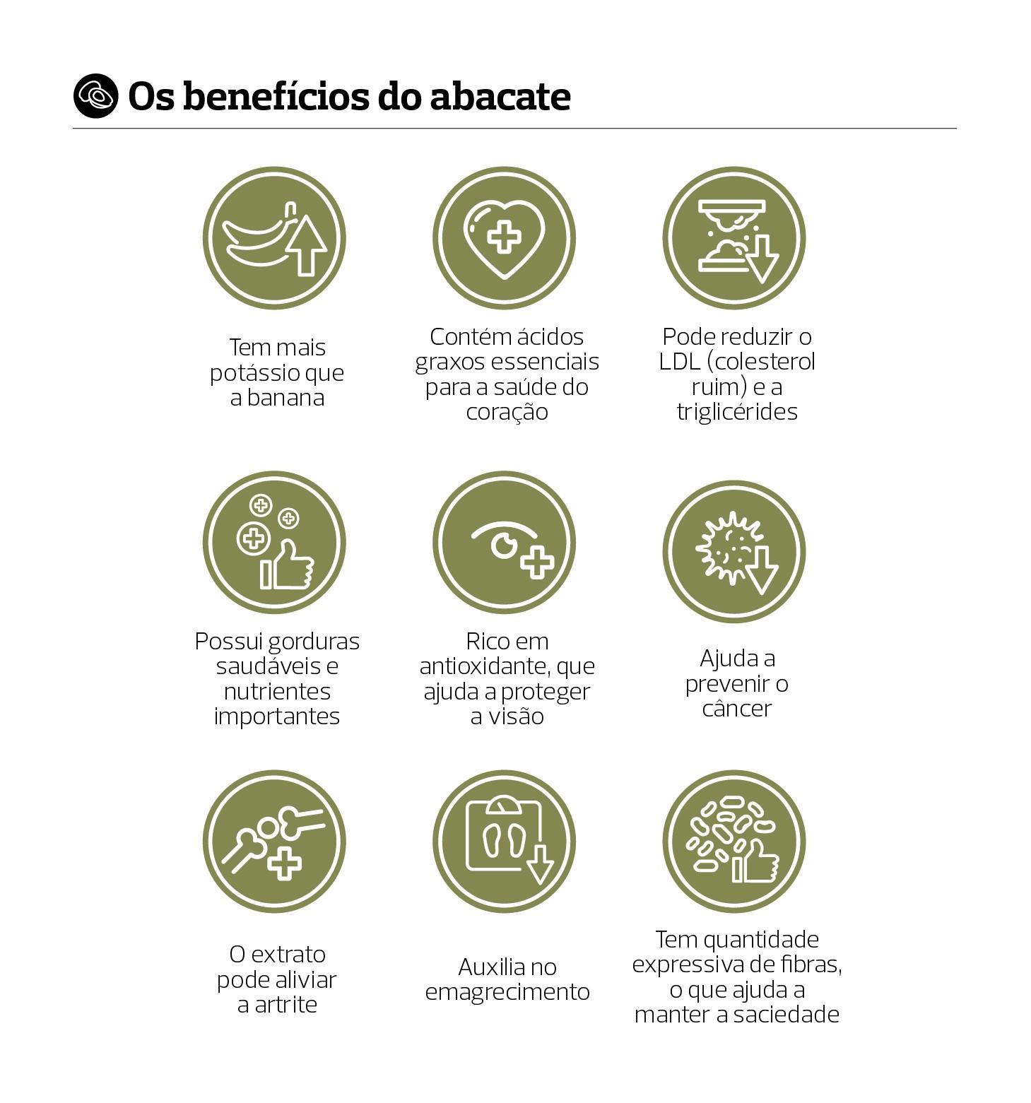 Benefícios do Abacate (Foto: Estúdio de Criação)