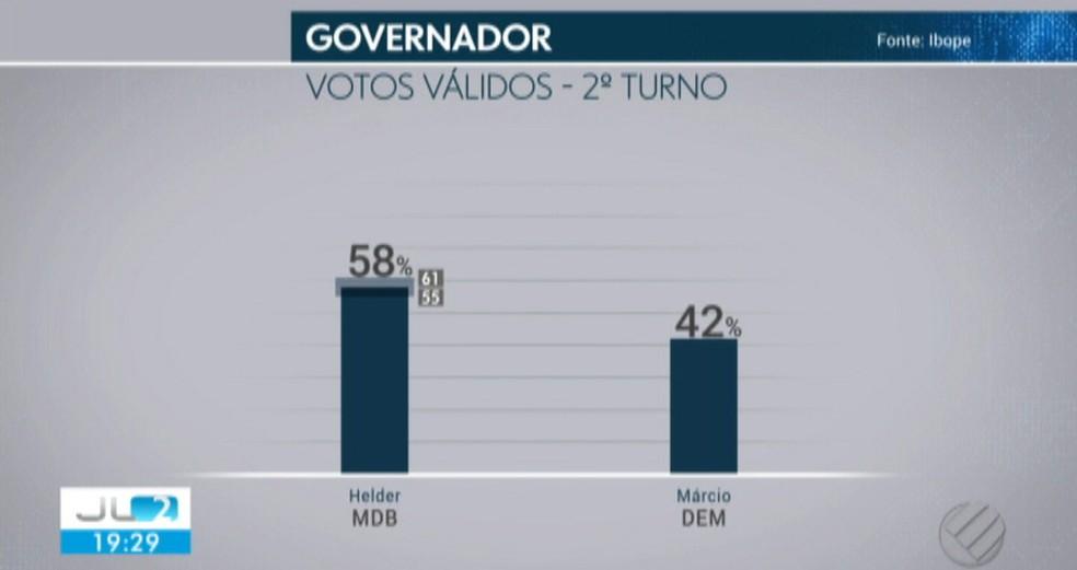 Considerando os votos válidos: Helder, 58%; Márcio, 42% — Foto: Reprodução/Tv Liberal