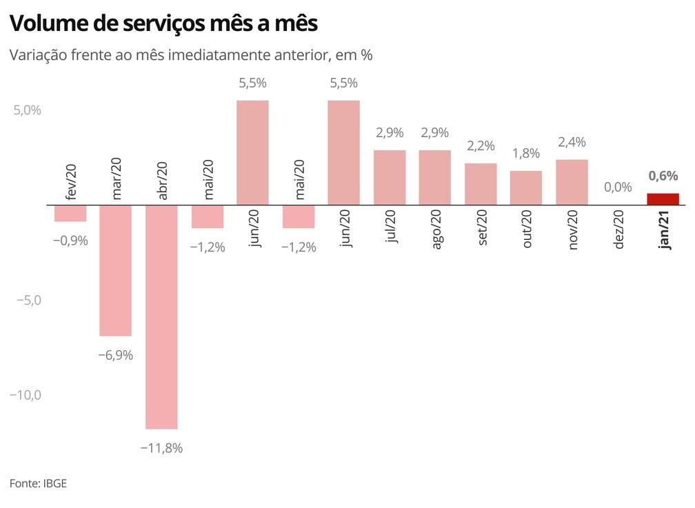 Desempenho do setor de serviços em janeiro — Foto: Economia G1