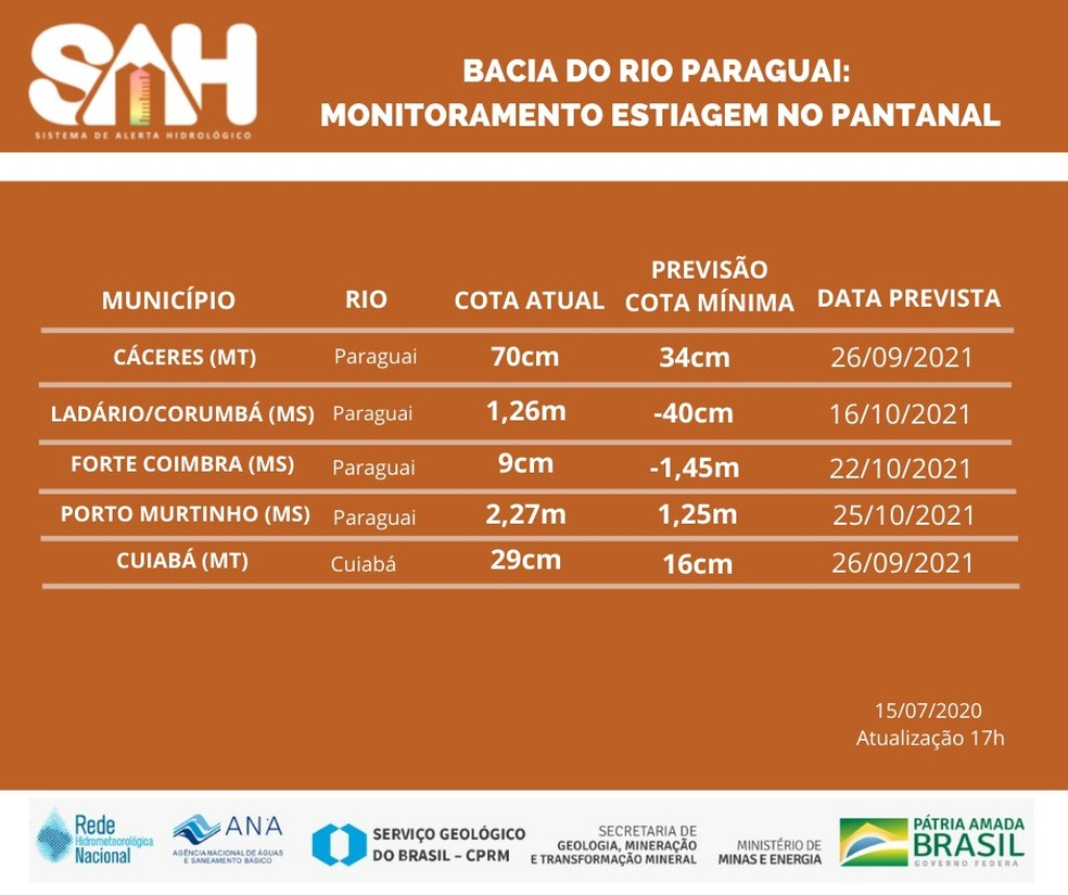 Nível do Rio Paraguai no Pantanal de MT — Foto: Sistema de Alerta Hidrológico