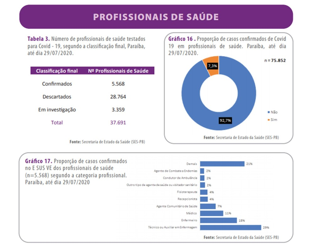 Dados publicados no boletim de 29 de julho aponta que profissionais da saúde correspondem a 7,3% dos casos confirmados de coronavírus na Paraíba — Foto: Reprodução