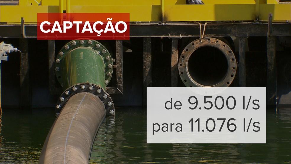 Capacidade de puxar água da natureza passou de 9.500 litros por segundo para 11.076 litros por segundo, no auge da captação, diz Caesb (Foto: Jessica Almeida/TV Globo)