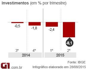 Arte PIB - investimentos 2º tri 2015 (Foto: Arte/G1)