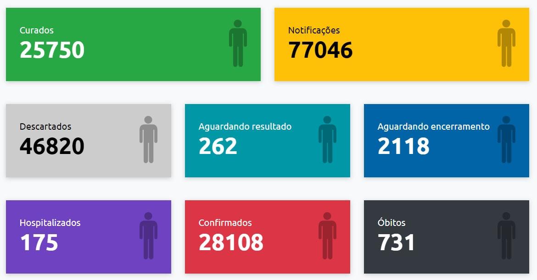Com mais nove mortes registradas, Presidente Prudente chega a 731 óbitos causados pela Covid-19