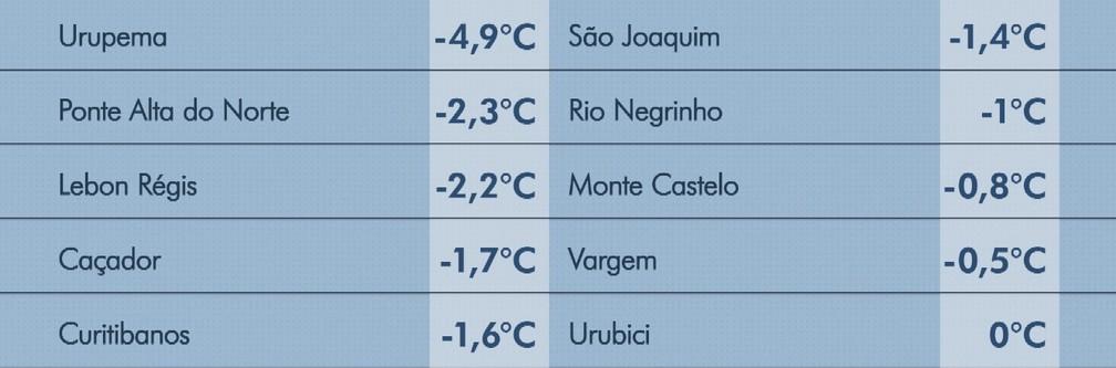 Cidades de Santa Catarina registraram temperaturas negativas nesta quarta  — Foto: NSC TV/Divulgação