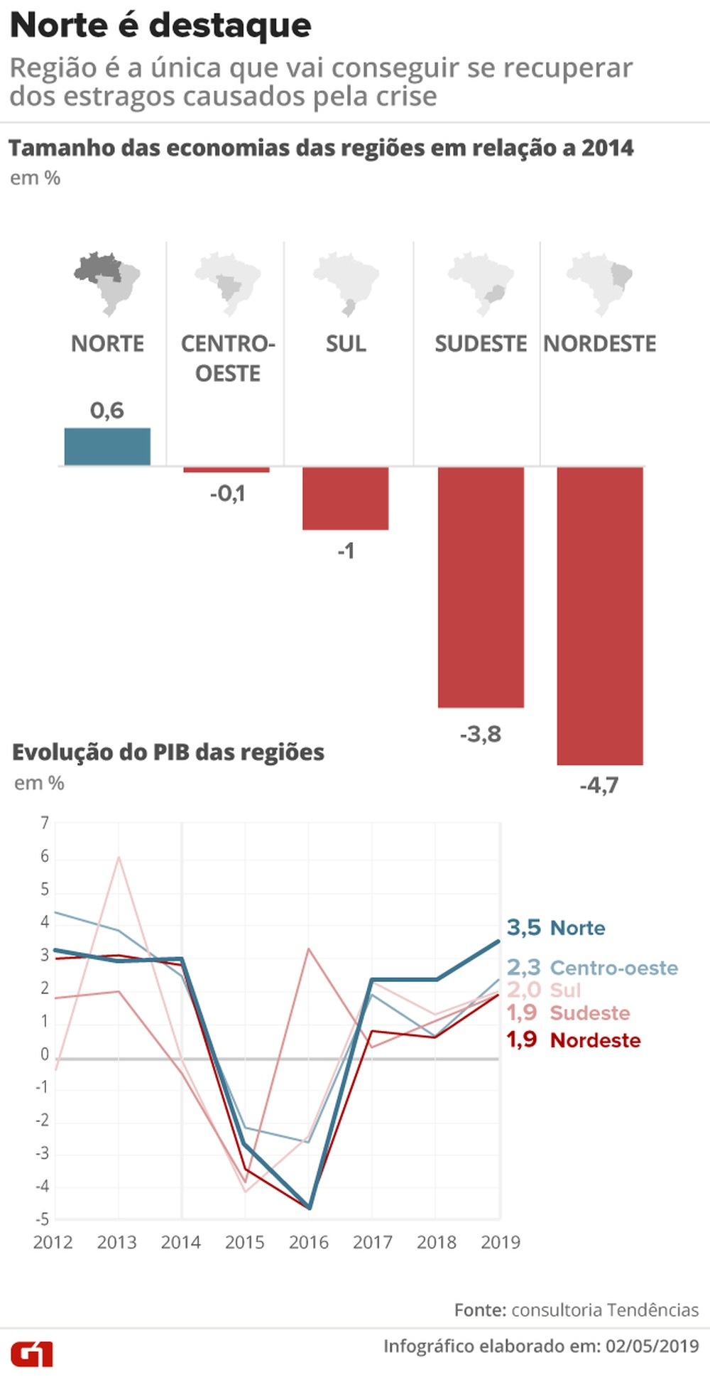 Gráfico (Foto: G1.RO)