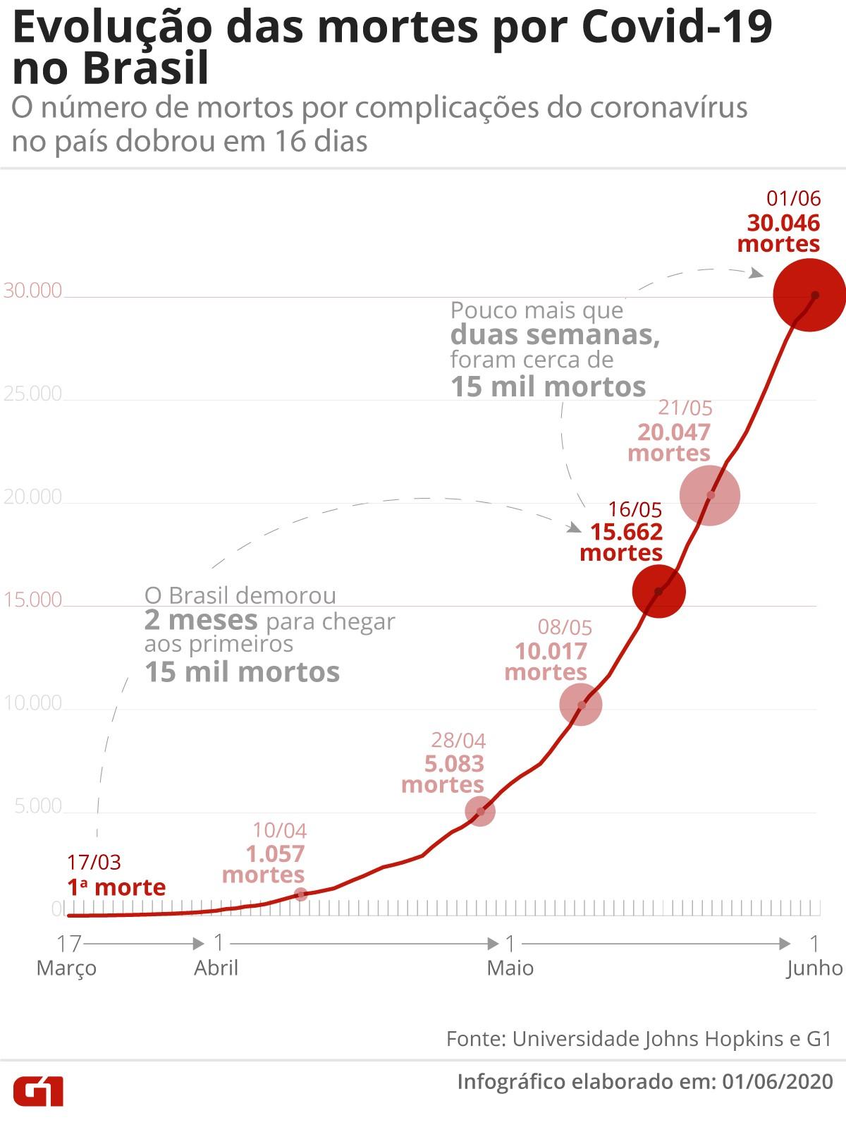 Mortes por Covid-19 no Brasil dobram em 16 dias, chegando a 30 mil