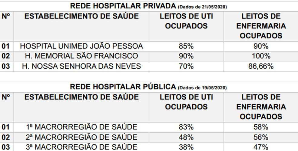 Em carta aberta, rede pública da PB e hospitais particulares de João Pessoa mostram número de ocupação — Foto: Reprodução/MPF