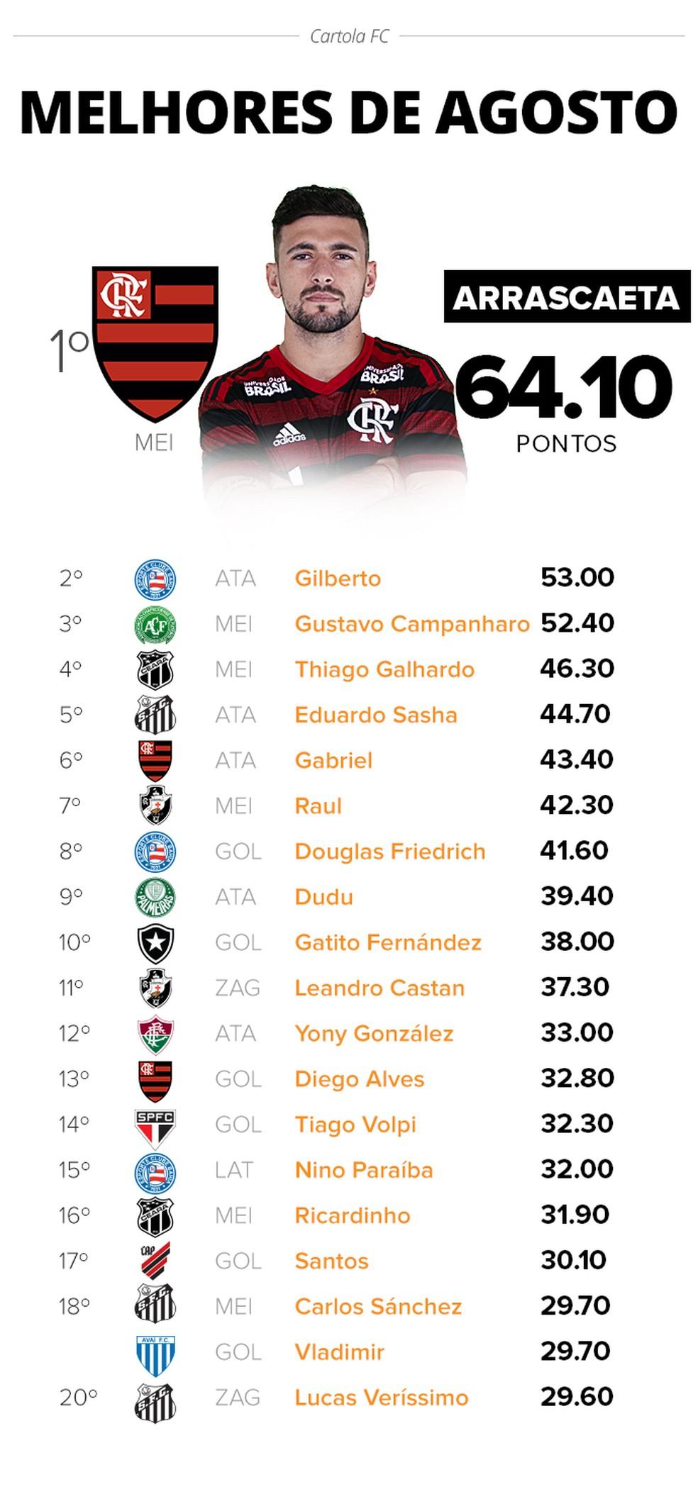 Arrascaeta lidera lista dos maiores pontuadores do Cartola em agosto — Foto: Infoesporte